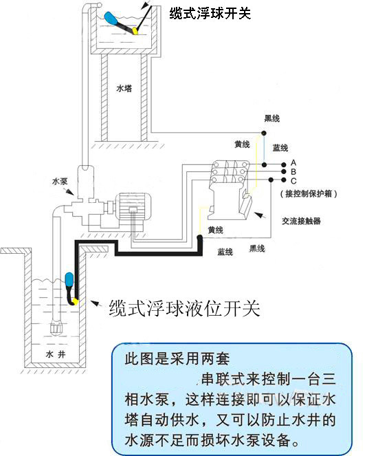 求由浮球液位开关控制的水泵电动阀门接线图,谢谢!