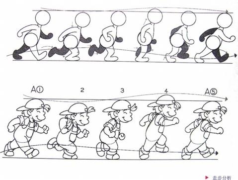跑步动画步骤