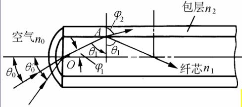 光纤温度传感器的系统结构及工作原理