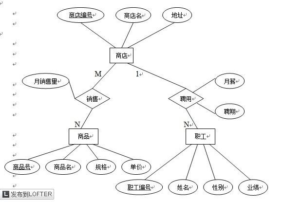 有关数据库系统的练习题 e-r图的关系画图转换,,急需
