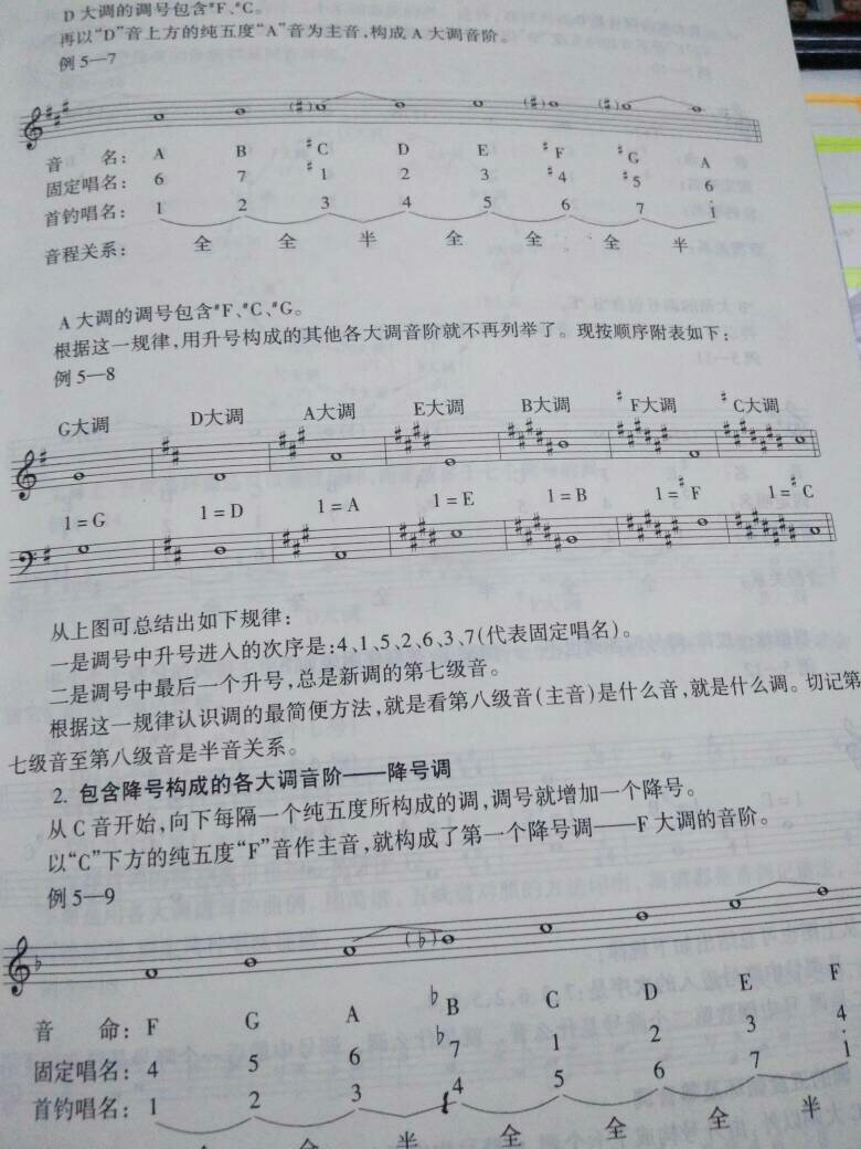 钢琴五线谱两个升记号什么意思?