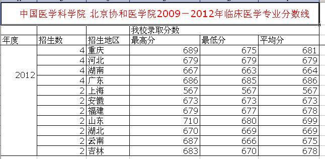 中国协和医科大学对吉林的录取的分数线是多少?速度!