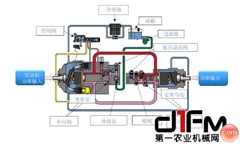 液压变量泵(马达)变量调节原理与应用的目录图片