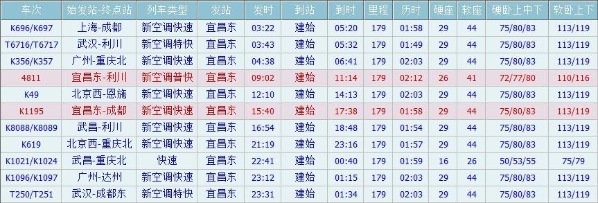 宜昌到重庆车票价_从宜昌到建始每天有几班火车.火车票是多少钱啊.