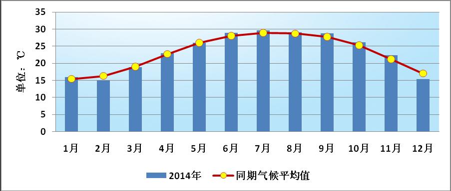 求深圳往年每月的平均气温图片