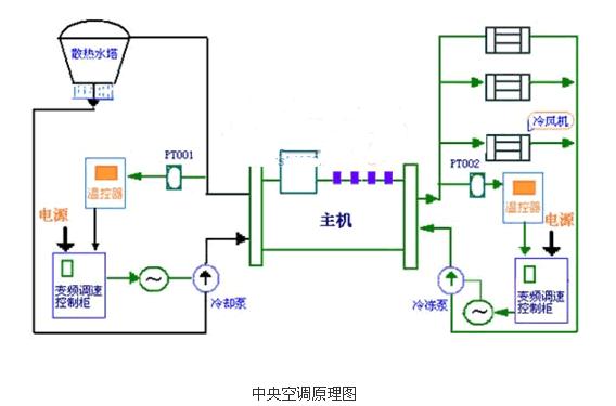 日立中央空调机组的工作原理是什么