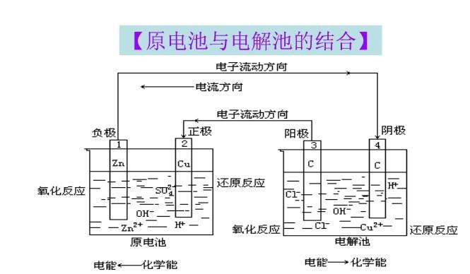 在原电池和电解池的结合图中,怎样判断是原电池还是电解池? 详细点
