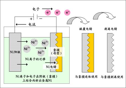 为什么电镀时要用含有镀层金属离子的溶液作电解质溶液
