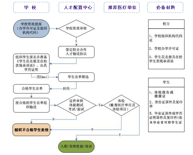 这样的流程图怎么做?用word,还是什么比较方便?图片