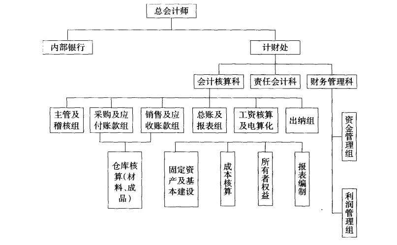 组织结构的设计图