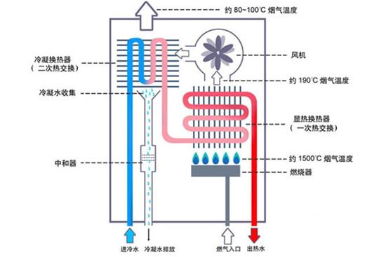 燃气热水器的原理图