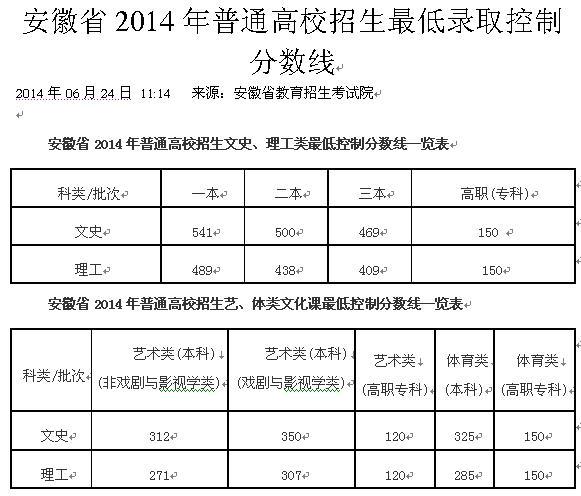 2,2014年安徽省高中v高中分数线3,2014年安徽省高中考分仪陇县艺术图片