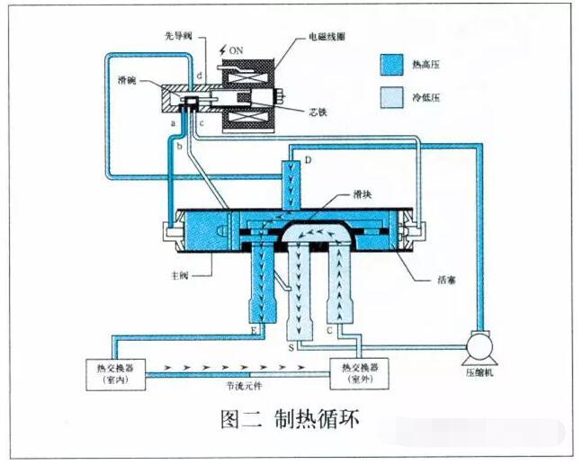 空调中的四通阀的作用原理是什么?图片