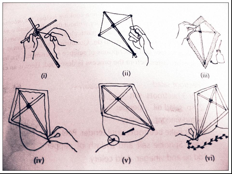 怎样用英文写 制作风筝的过程