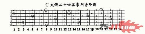 吉他音阶图图片