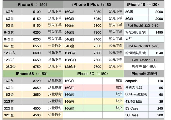 苹果所有型号手机现在市场价