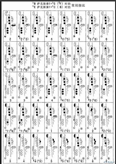 降e调中音萨克斯的指法是什么