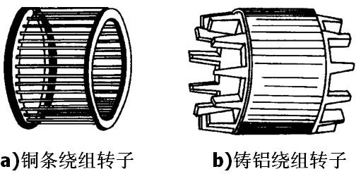 三相异步电机的转子内是否有线圈绕组?