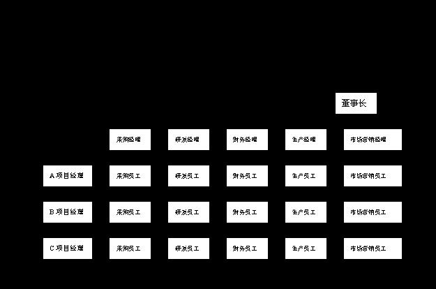 M型企业组织结构