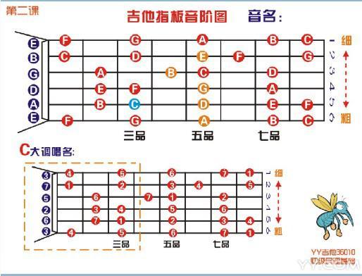第一次学吉他,我自学入门.图片