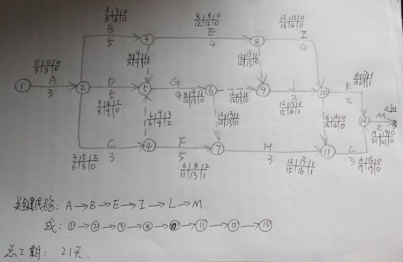 绘制双代号网络图,并用图上计算法,计算其各时间参数图片