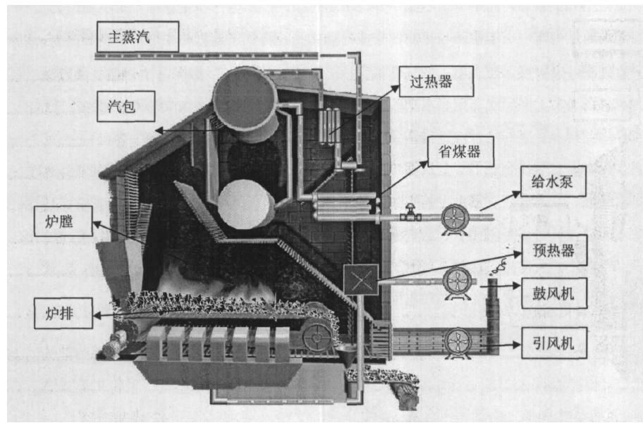 卧式燃煤蒸汽锅炉结构图