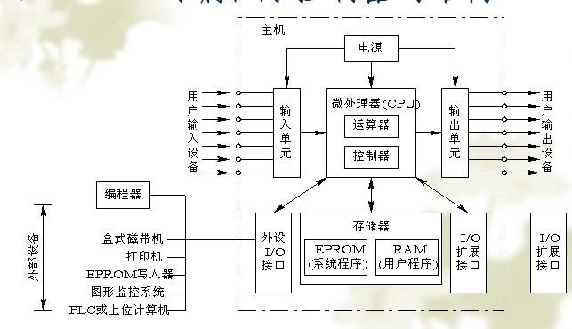 西门子plc电梯程序