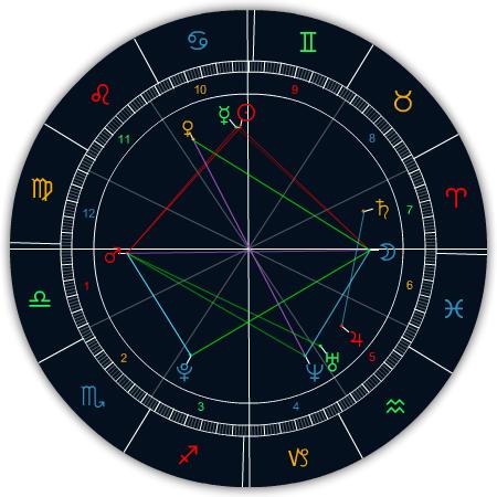 婚神星测算天蝎座属狗男人的性格图片