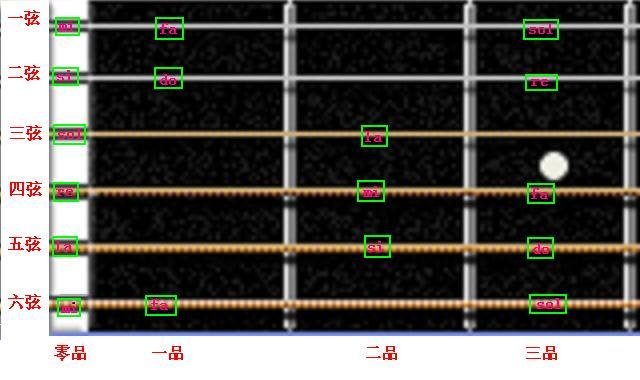 吉他第一把位c调音阶图如下(就是你说的do re mi fa sol la si do )图片