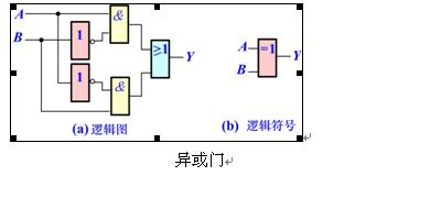 怎么用与门,或门,非门设计出异或门电路