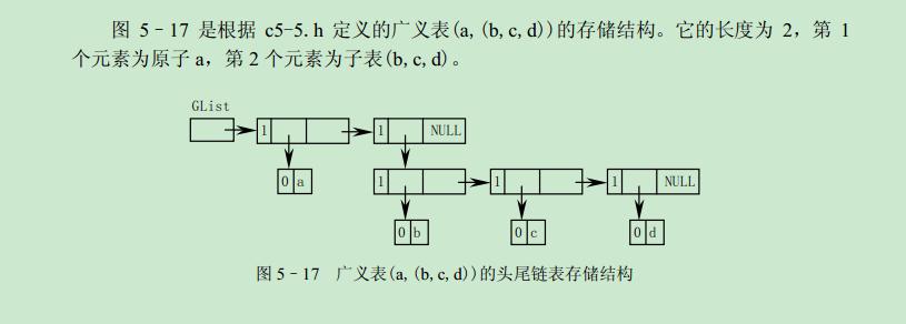 怎么写广义表的存储结构图