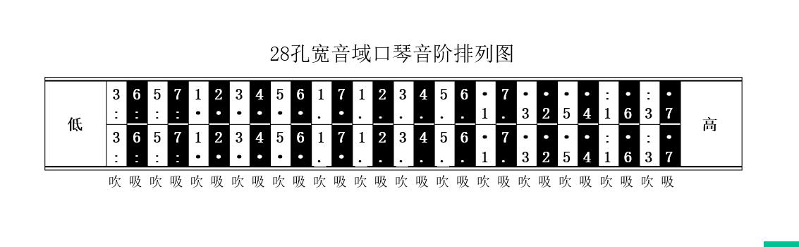 28孔口琴的音阶音位排列如下图图片