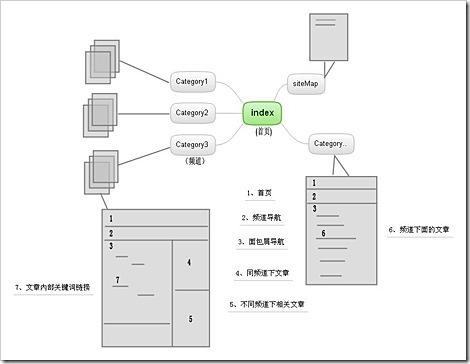 网站结构的网站结构优化