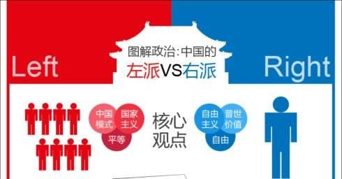中国左派与右派有哪些区别