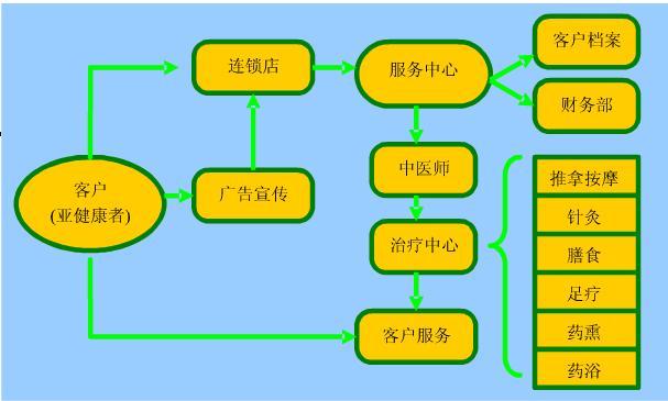 流程图在word里面怎么做?图片
