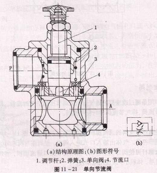 阀的结构图与图形符号,通过调整1(调节螺杆)来控制单向流动液压油流量图片