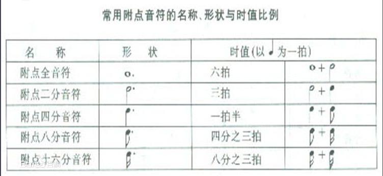 钢琴入门教程 五线谱简谱对照表附点全音符怎么写