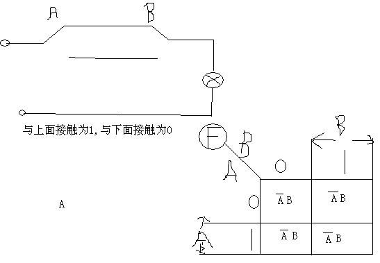 逻辑输出 f = 1  代表电灯亮,这个电路是同或门,即异或非门,就是输