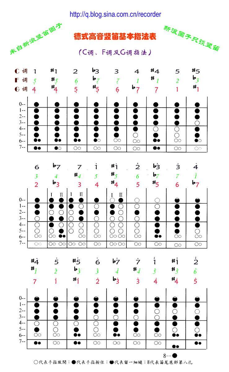 《天空之城》八孔竖笛简谱 要带指法