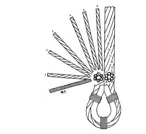 钢丝绳绳扣的编法?