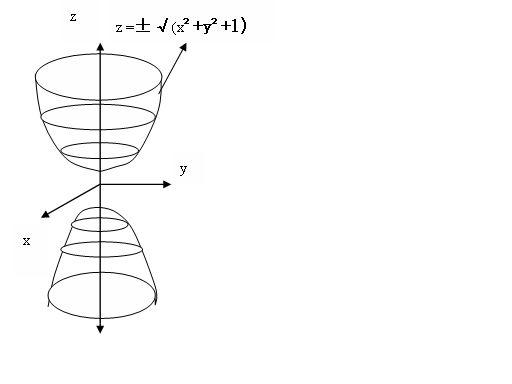 肉体��-�X{�X{�[�z�_z^2=x^2 y^2 1的图像怎么画?