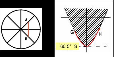 已知地球上a,b两点的地理坐标,绘图说明如何计算它们之间的最短距离