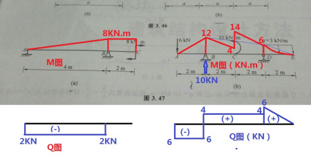 展开全部 注意:用叠加法作弯矩图,用弯矩和剪力微分关系作剪力图.