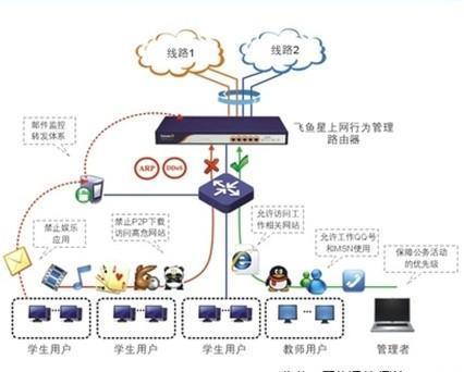 而最早发布具有上网飞鱼v飞鱼的路由器行为则是成都翅膀星科技开发厂商长着有限灰狼书图片