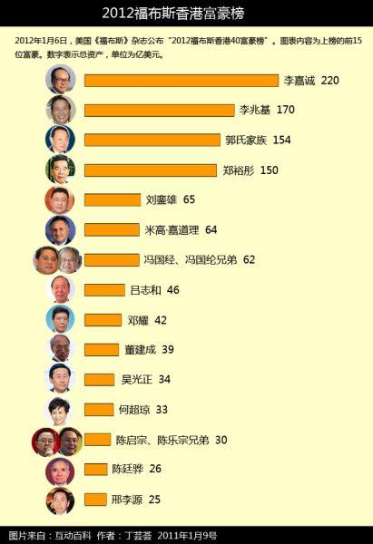 福布斯香港富豪榜的2009