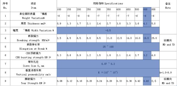 600g短丝土工布质量标准表