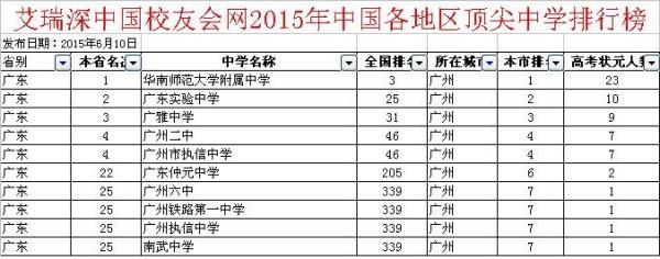 广州市第71中在广州市v高中高中排名第几金石在哪大连高中图片