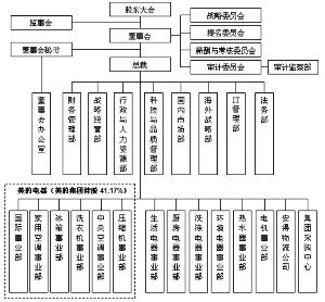 美的集团的组织结构图