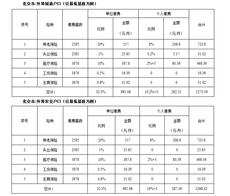 北京每月社保多少钱一个月? 股城问答