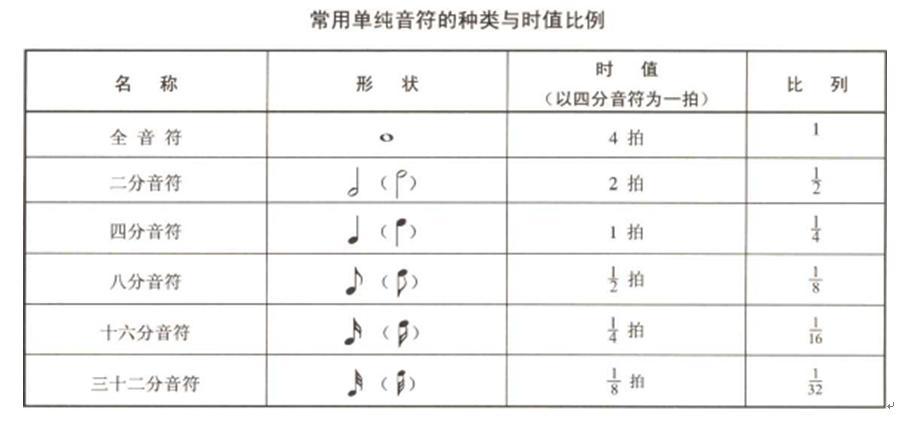 音符 休止符 在五线谱上 怎么画